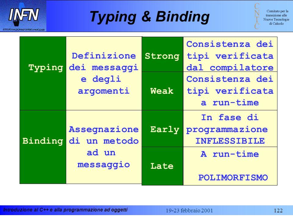 Typing & Binding Typing Definizione dei messaggi e degli argomenti