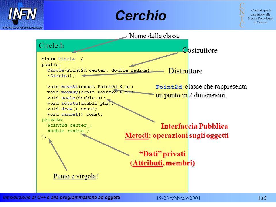 Cerchio Circle.h Costruttore Distruttore Interfaccia Pubblica