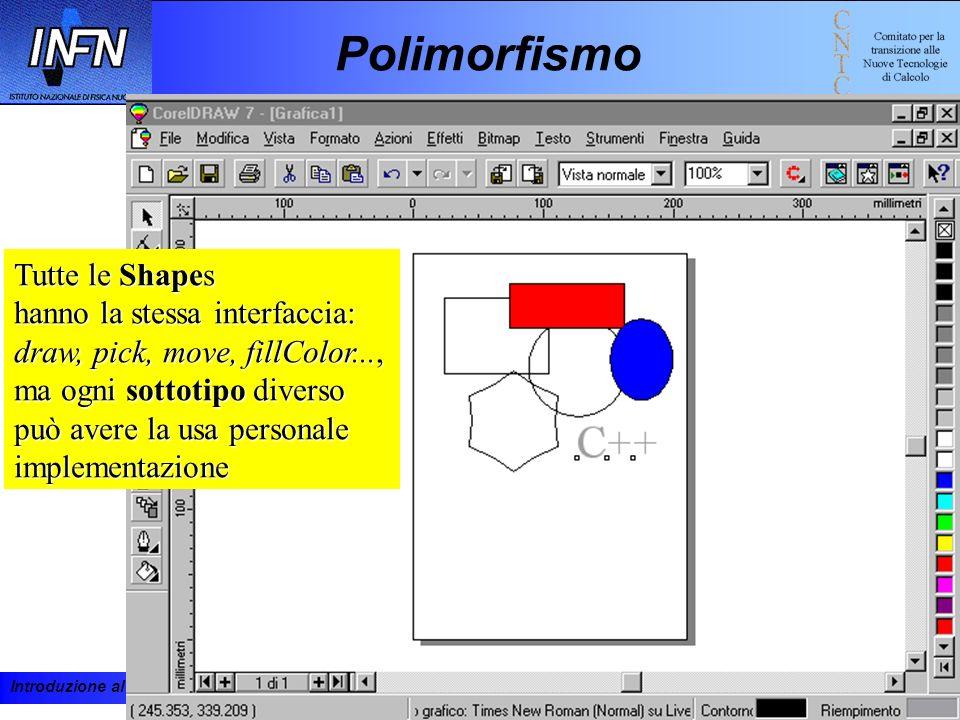 Polimorfismo Tutte le Shapes hanno la stessa interfaccia: