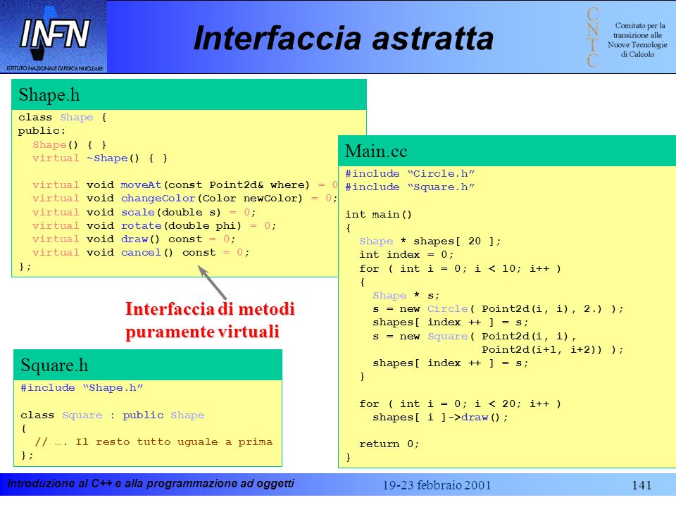 Interfaccia astratta Shape.h Main.cc Interfaccia di metodi