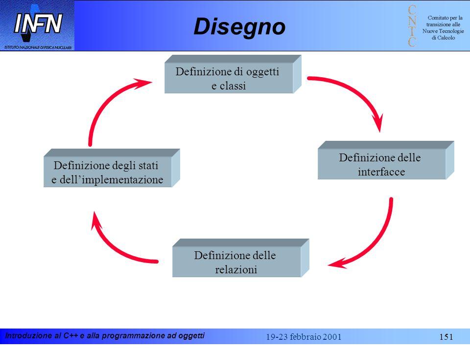 Disegno Definizione di oggetti e classi Definizione delle