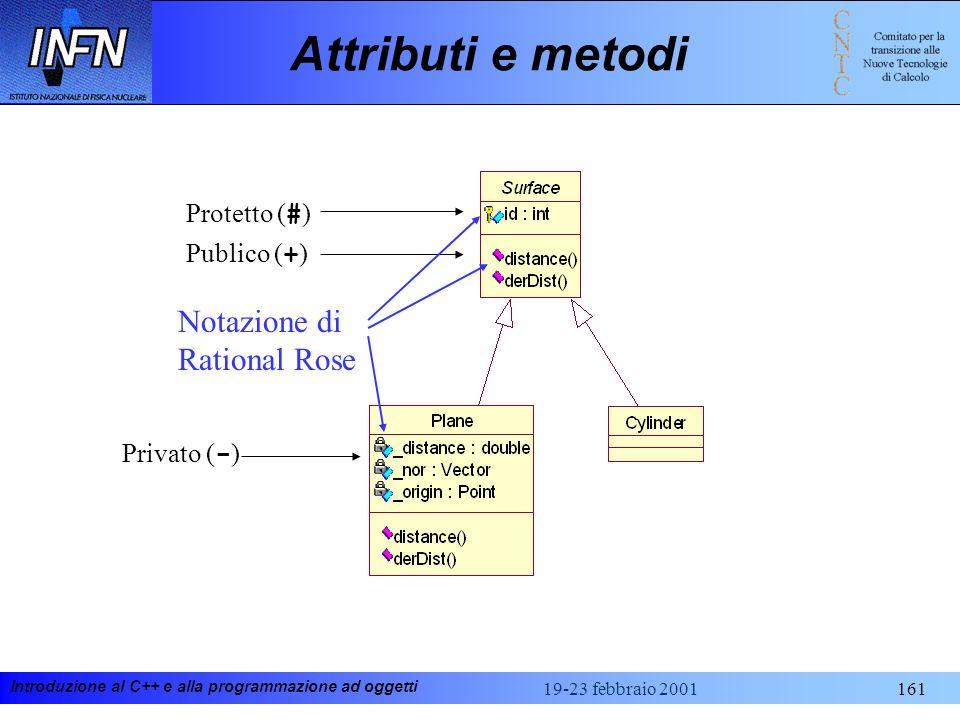 Attributi e metodi Notazione di Rational Rose Protetto (#) Publico (+)