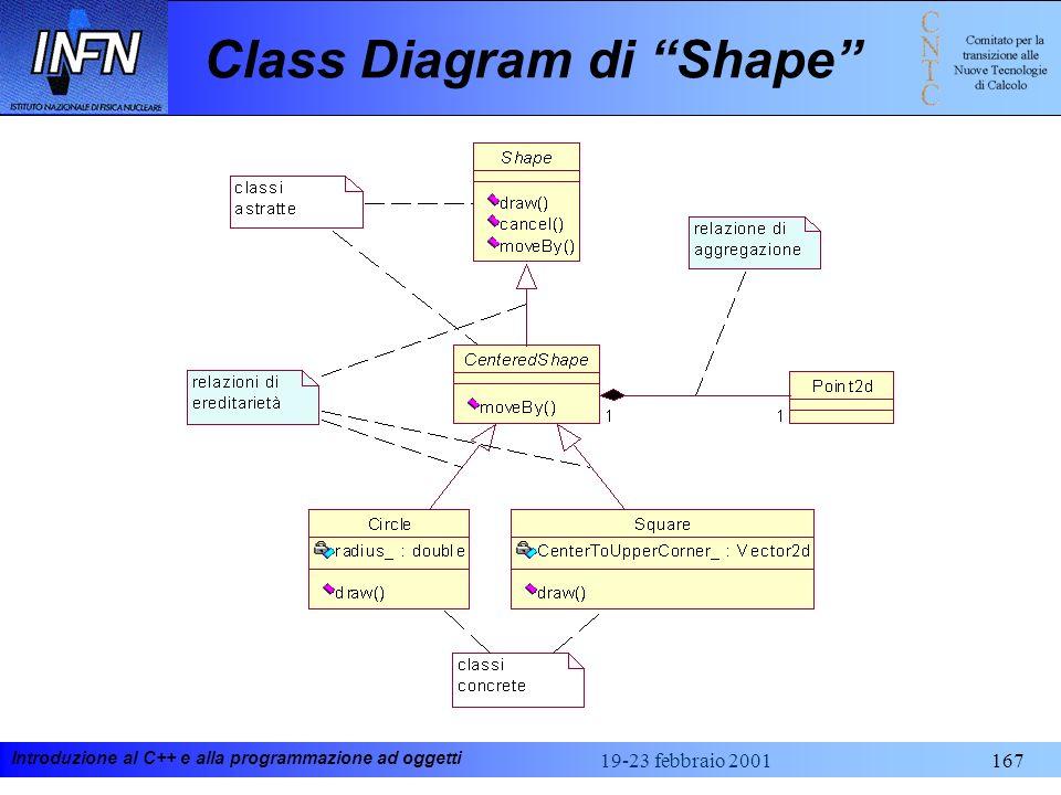 Class Diagram di Shape