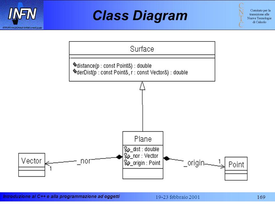 Class Diagram 19-23 febbraio 2001