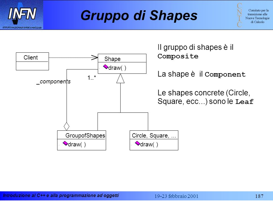 Gruppo di Shapes Il gruppo di shapes è il Composite