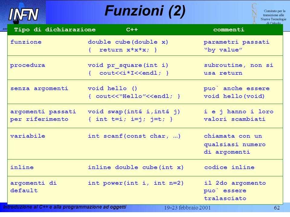 Funzioni (2) Tipo di dichiarazione C++ commenti