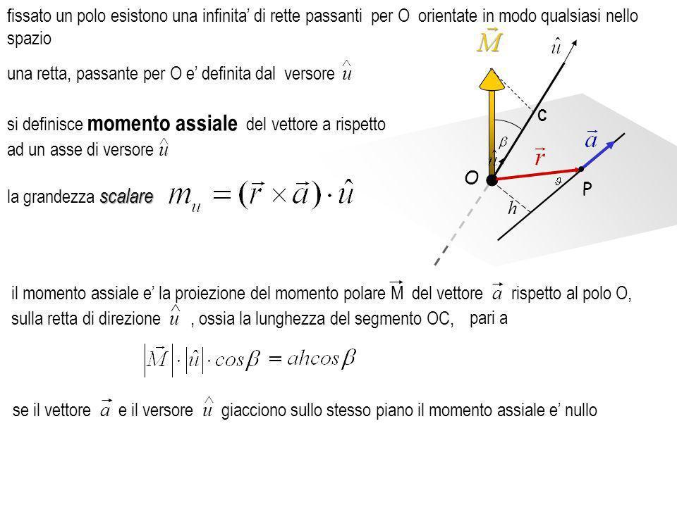 fissato un polo esistono una infinita' di rette passanti per O orientate in modo qualsiasi nello spazio