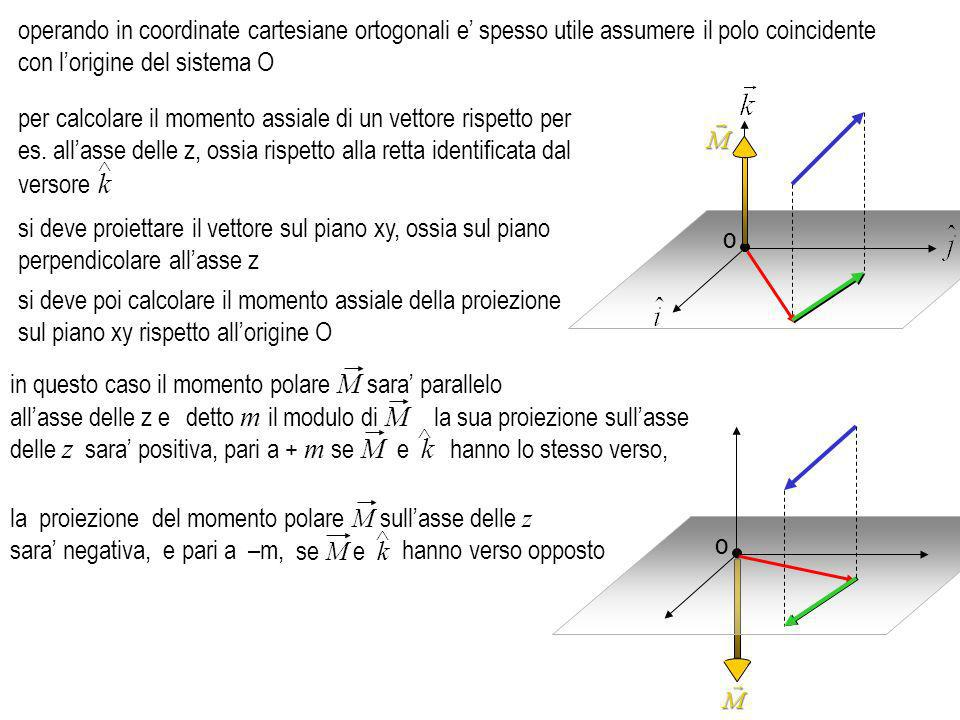 in questo caso il momento polare M sara' parallelo all'asse delle z e