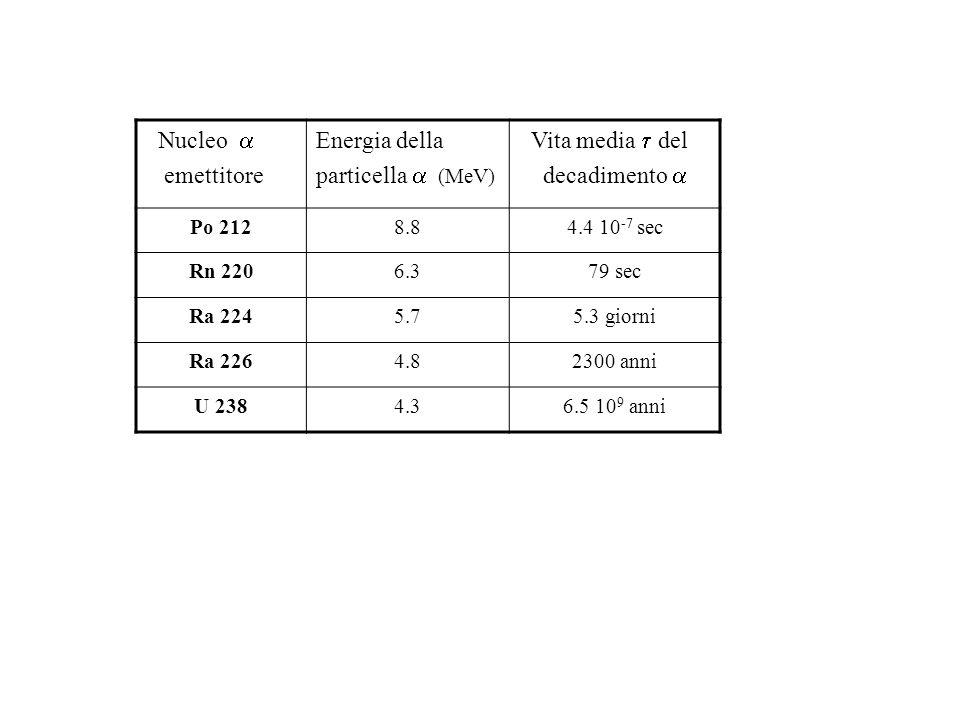 Nucleo a emettitore Energia della particella a (MeV) Vita media t del