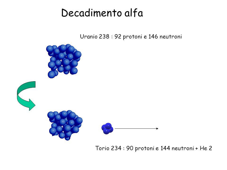 Decadimento alfa Uranio 238 : 92 protoni e 146 neutroni