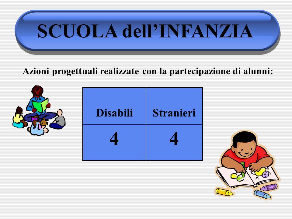 SCUOLA dell'INFANZIA 4 Disabili Stranieri