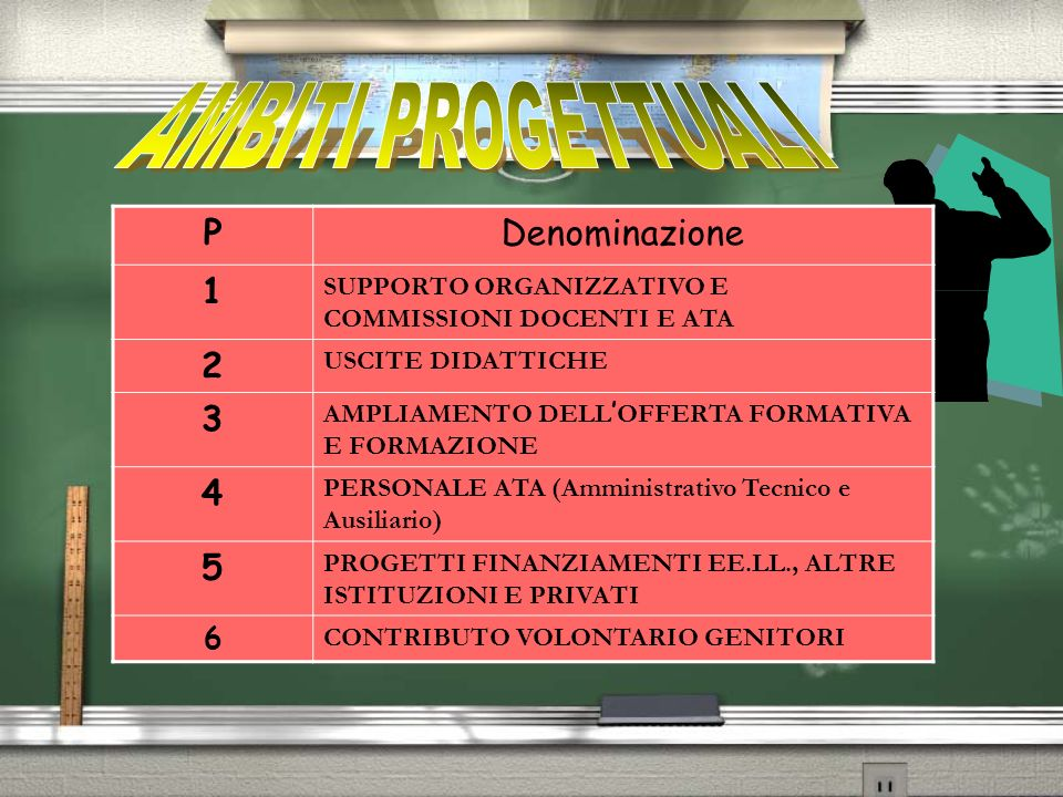 AMBITI PROGETTUALI P Denominazione 1 2 3 4 5 6