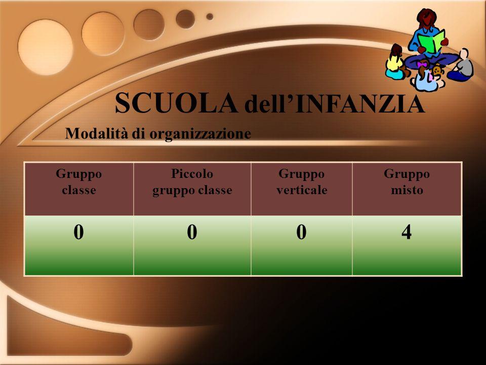 SCUOLA dell'INFANZIA 4 Modalità di organizzazione Gruppo classe