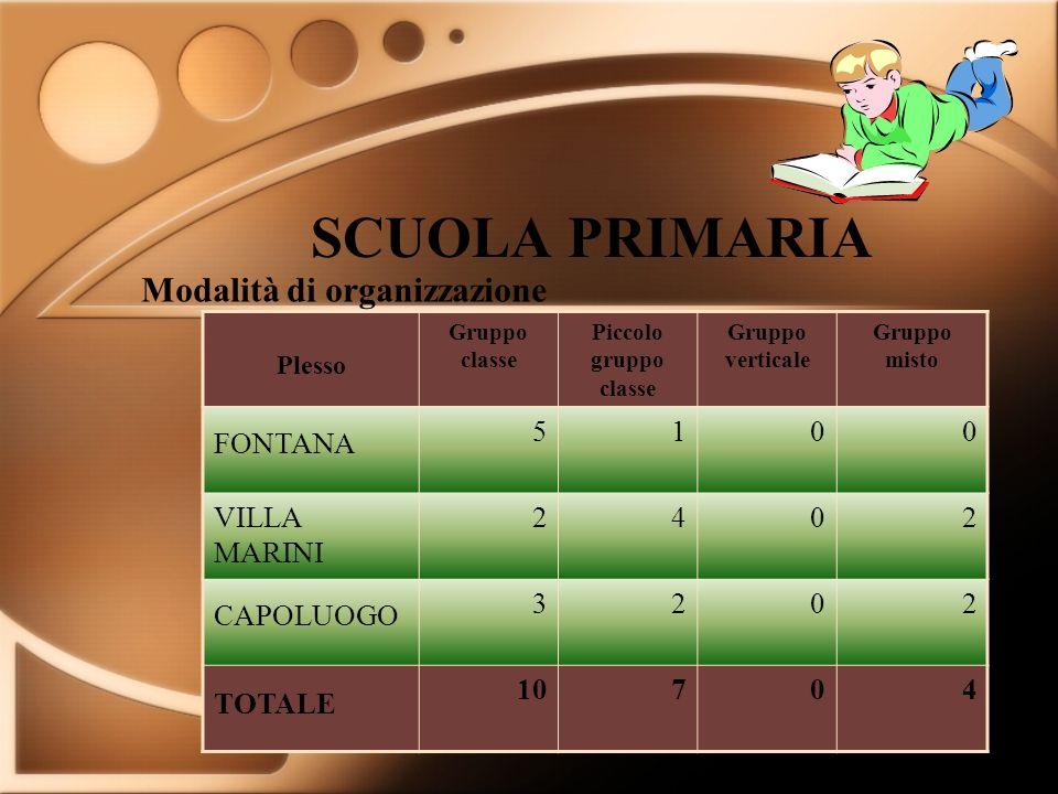 SCUOLA PRIMARIA Modalità di organizzazione FONTANA 5 1 VILLA MARINI 2