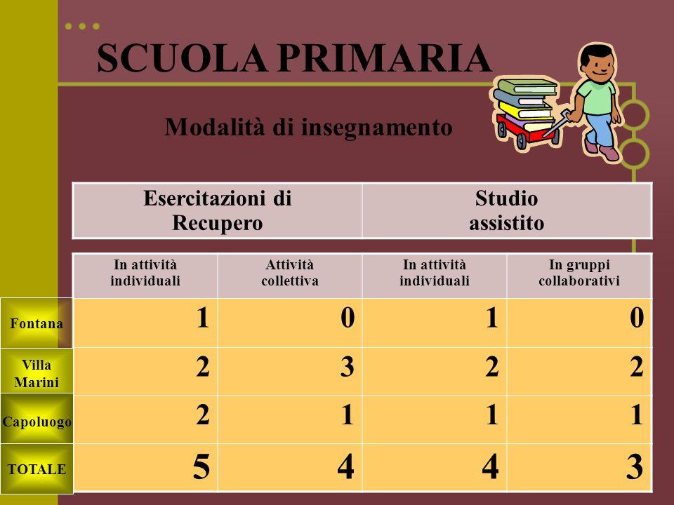 SCUOLA PRIMARIA 5 4 1 2 3 Modalità di insegnamento Esercitazioni di