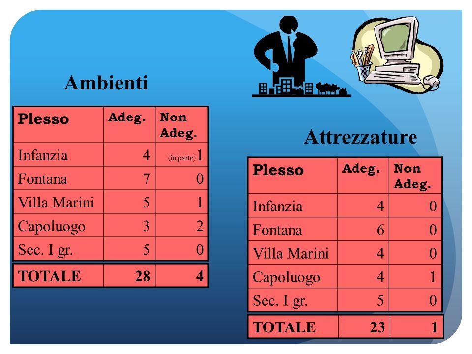 Ambienti Attrezzature Plesso Infanzia 4 Fontana 7 Villa Marini 5 1
