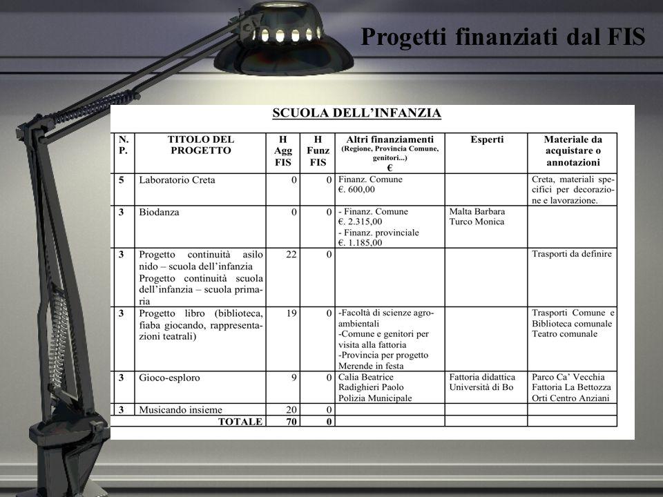 Progetti finanziati dal FIS