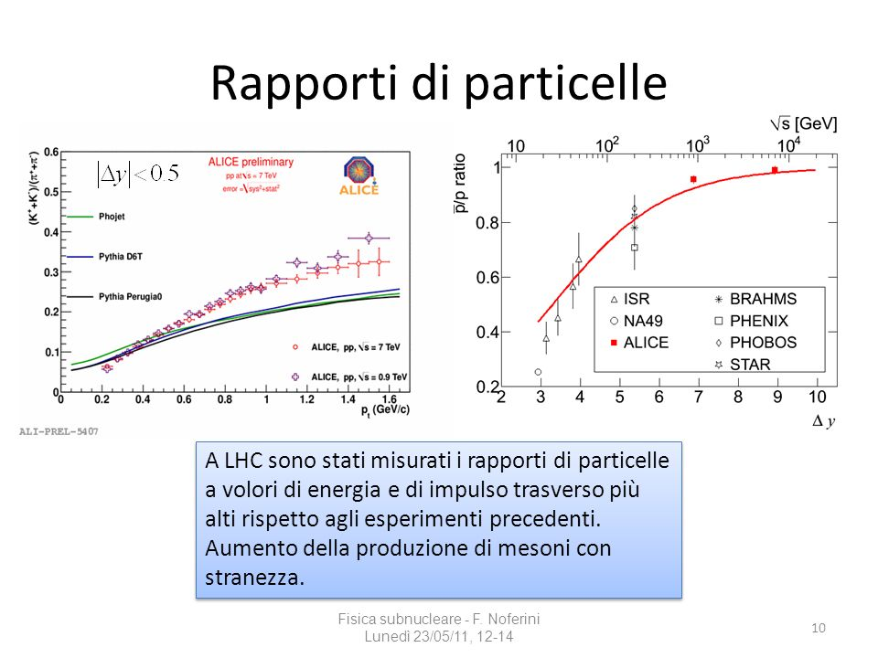 Rapporti di particelle