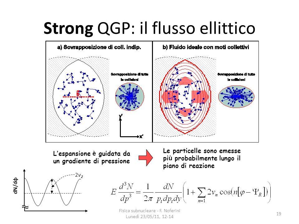Strong QGP: il flusso ellittico