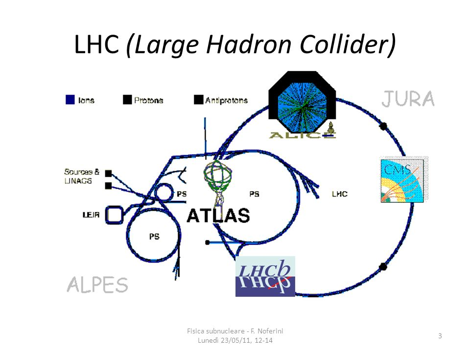 LHC (Large Hadron Collider)