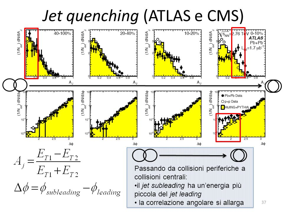 Jet quenching (ATLAS e CMS)