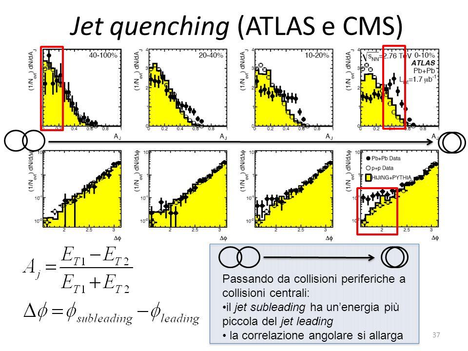 Jet quenching (ATLAS e CMS)