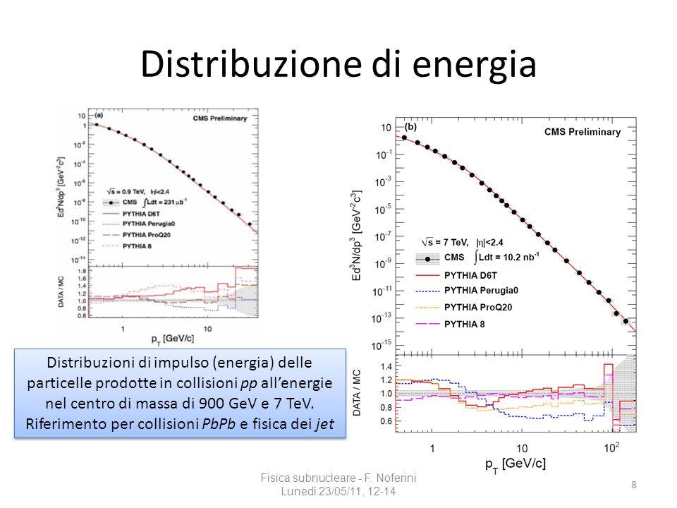 Distribuzione di energia