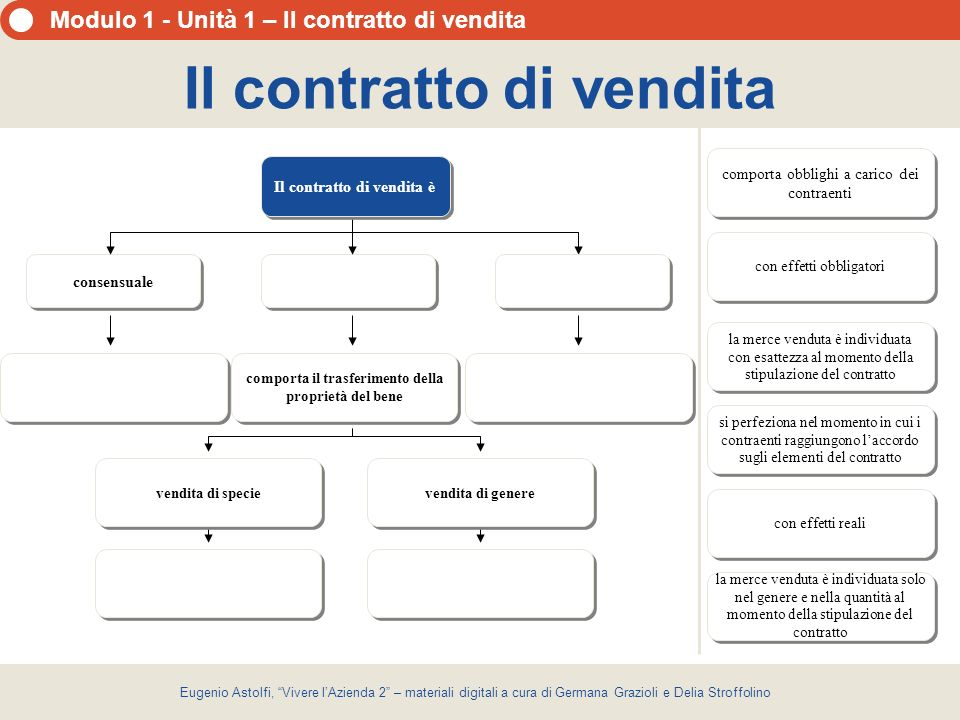 Il contratto di vendita