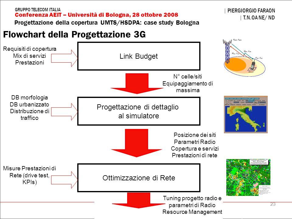 Flowchart della Progettazione 3G