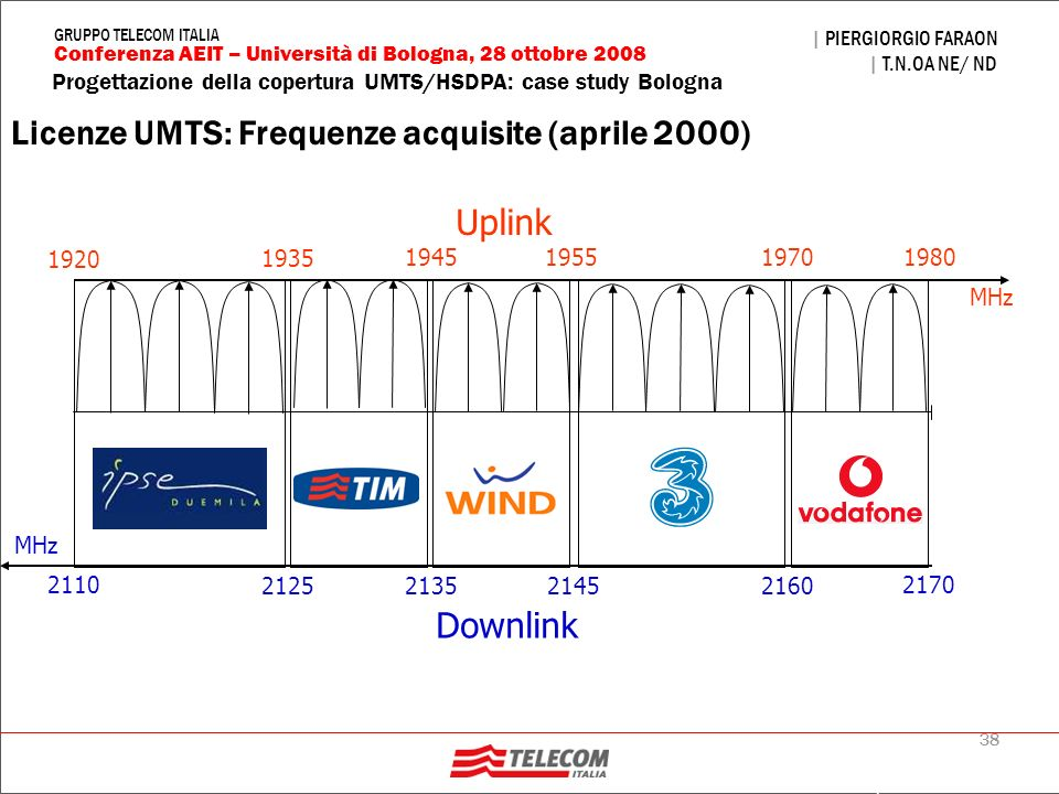 Licenze UMTS: Frequenze acquisite (aprile 2000)