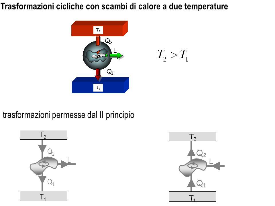 Trasformazioni cicliche con scambi di calore a due temperature