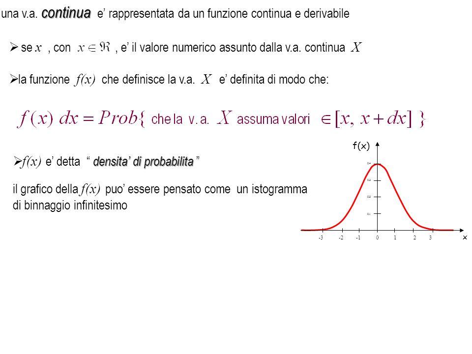 , e' il valore numerico assunto dalla v.a. continua X
