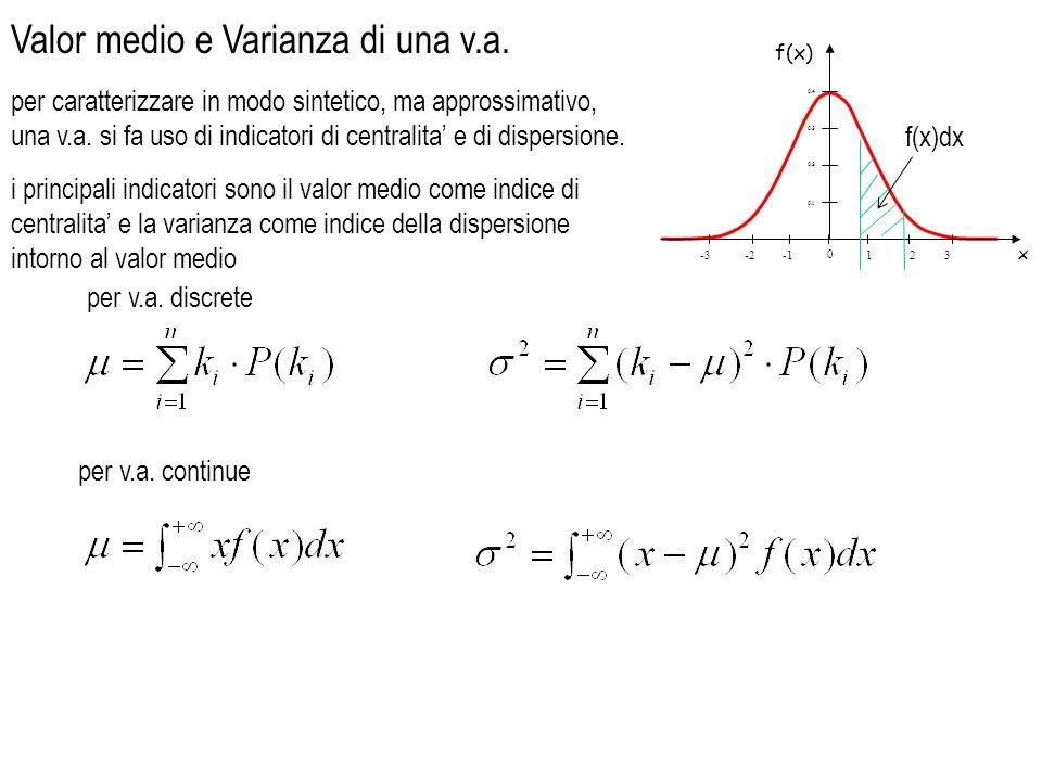 Valor medio e Varianza di una v.a.