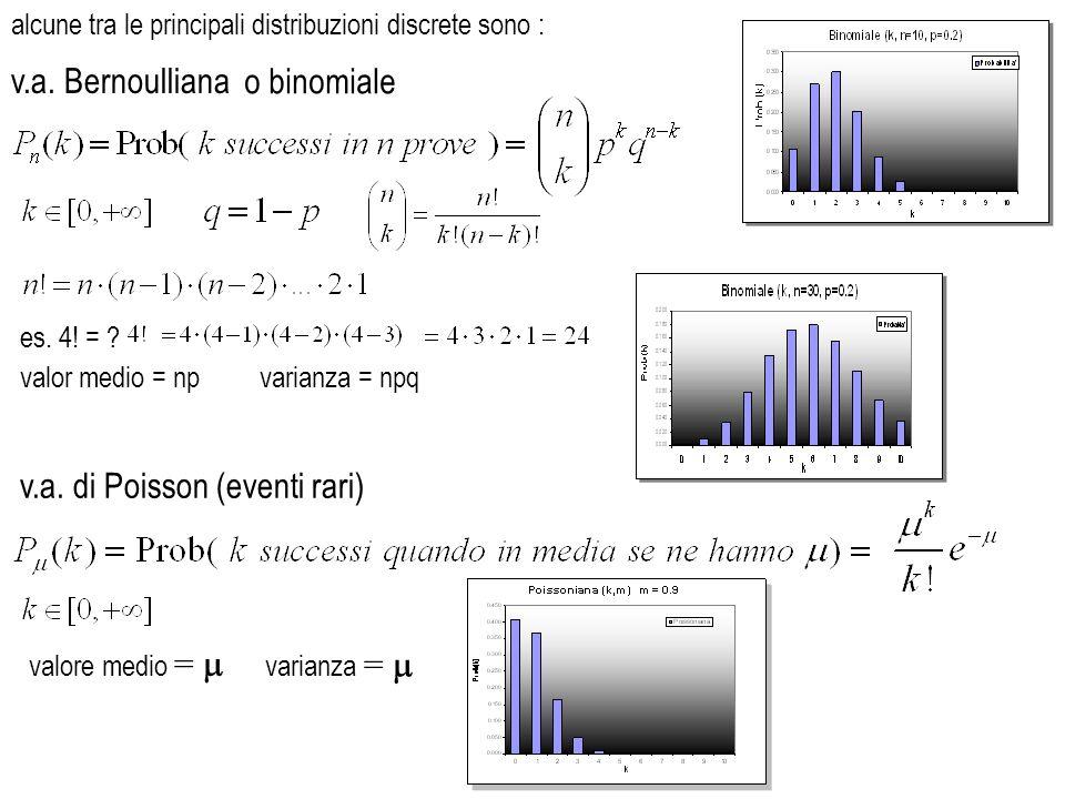 v.a. di Poisson (eventi rari)