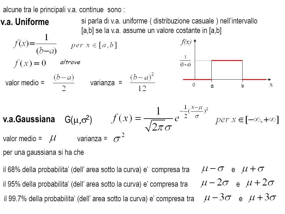 v.a. Uniforme v.a.Gaussiana G(m,s2)