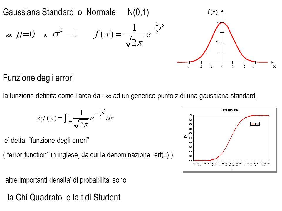 Gaussiana Standard o Normale N(0,1)