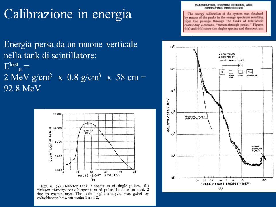 Calibrazione in energia
