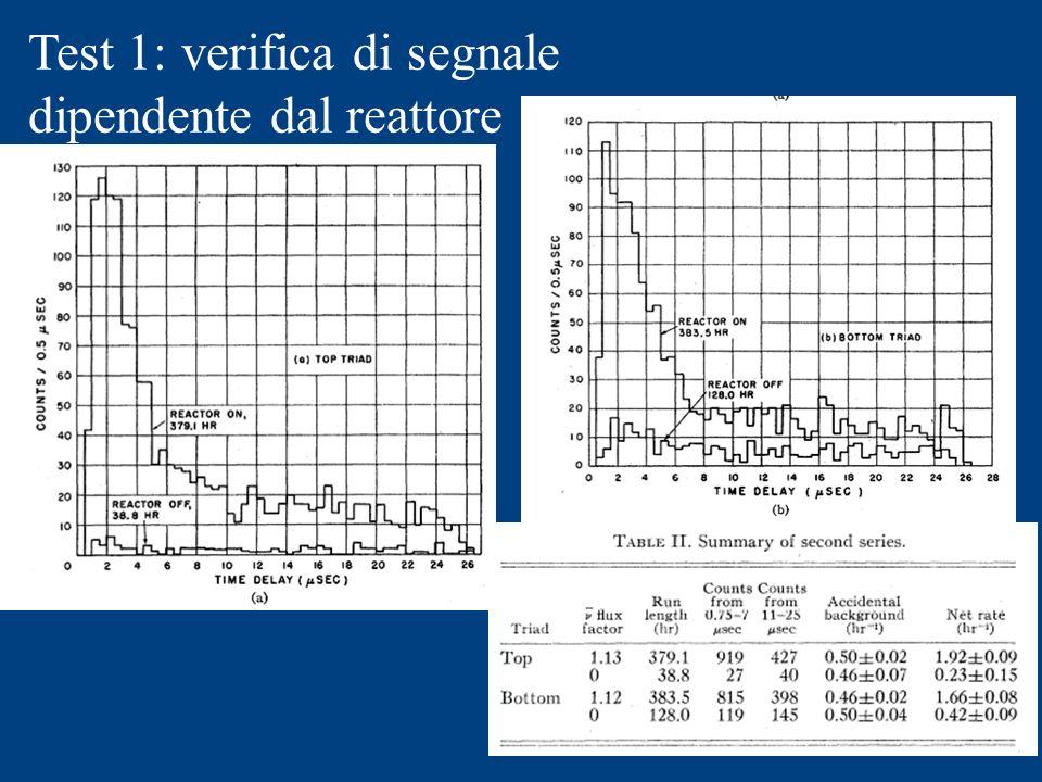 Test 1: verifica di segnale dipendente dal reattore