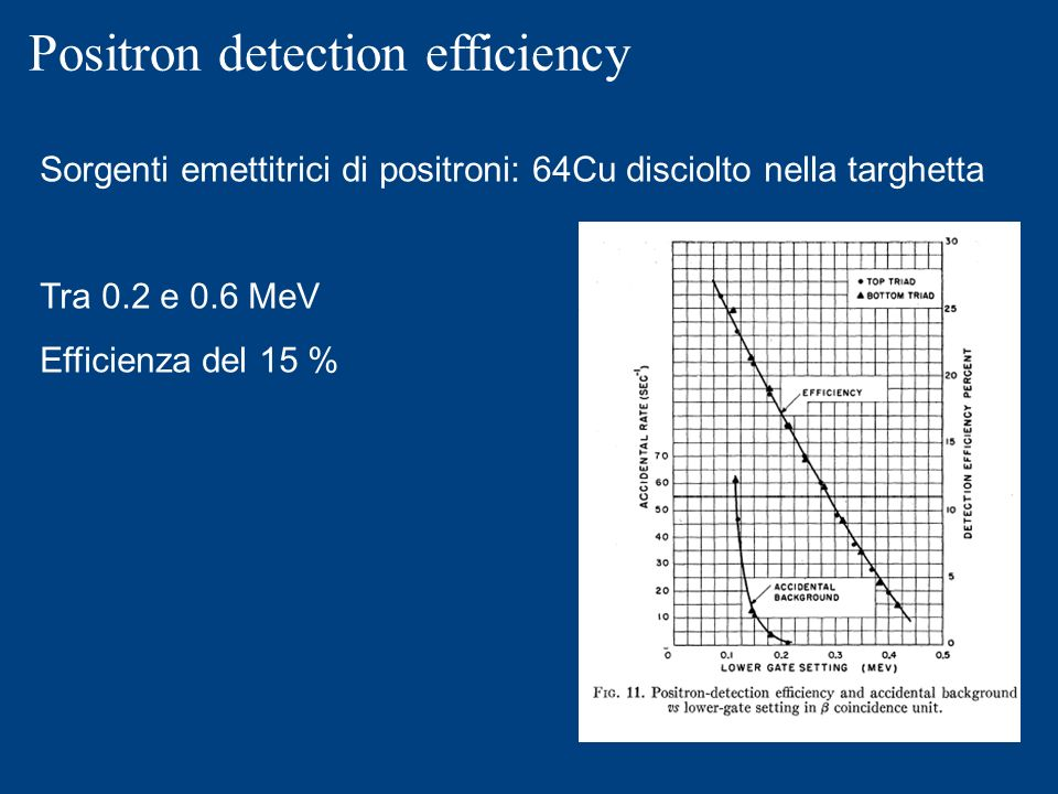 Positron detection efficiency