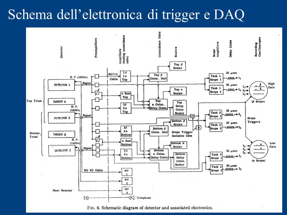 Schema dell'elettronica di trigger e DAQ