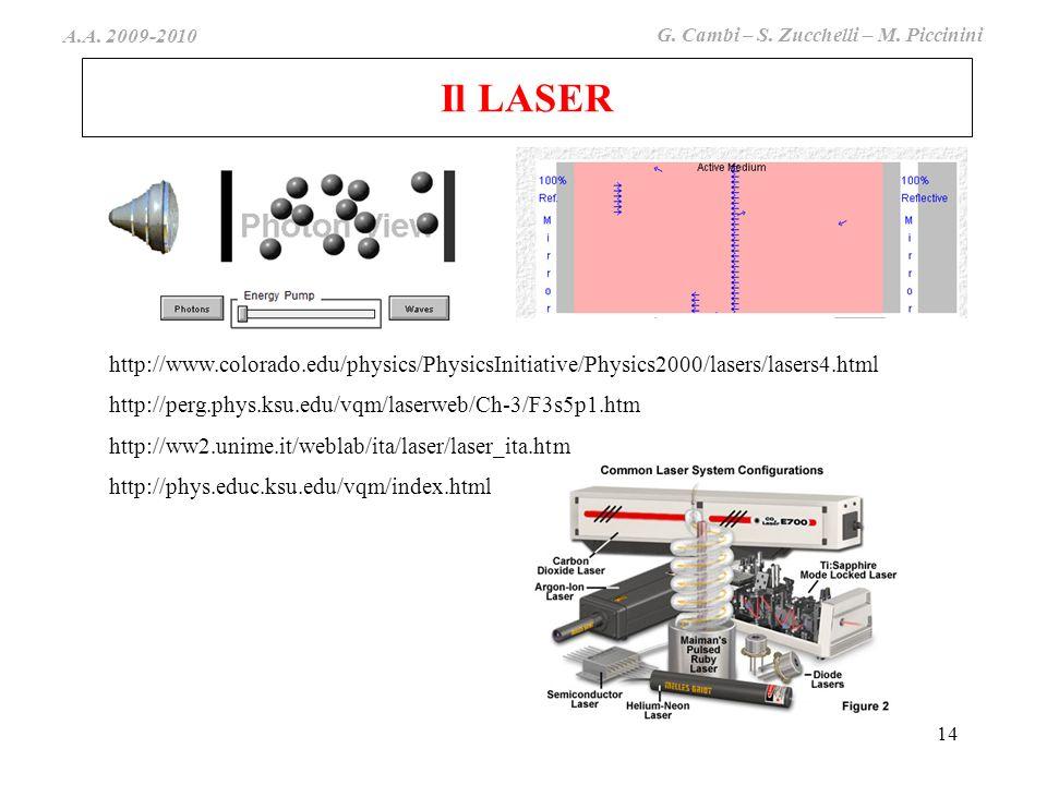 Il LASER http://www.colorado.edu/physics/PhysicsInitiative/Physics2000/lasers/lasers4.html. http://perg.phys.ksu.edu/vqm/laserweb/Ch-3/F3s5p1.htm.