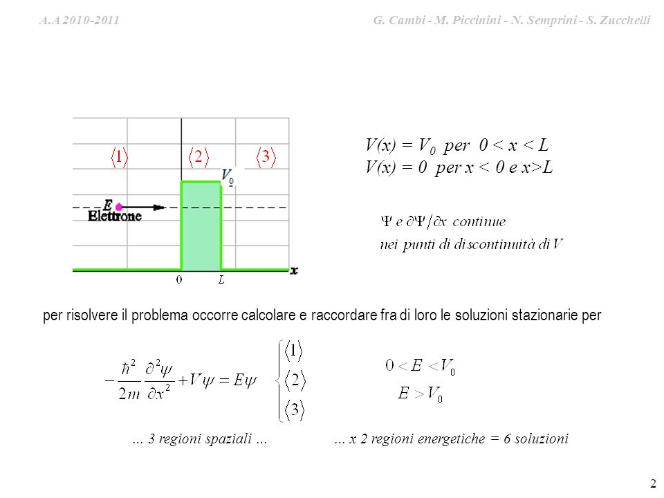 V(x) = 0 per x < 0 e x>L