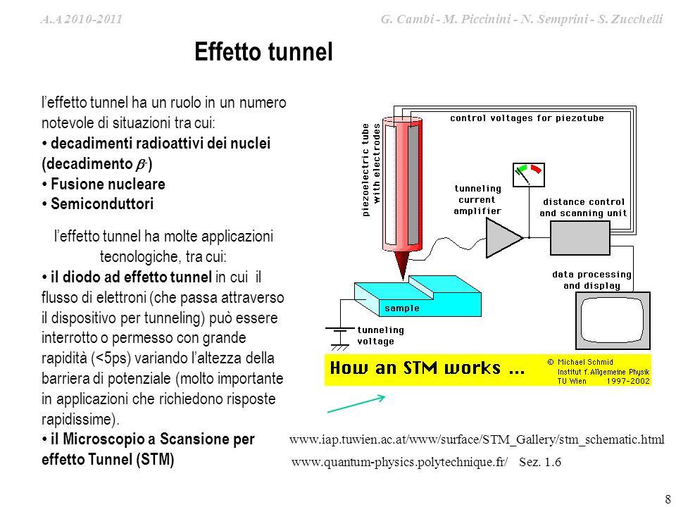 l'effetto tunnel ha molte applicazioni tecnologiche, tra cui: