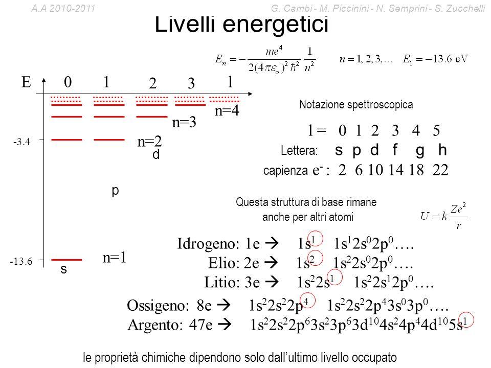 Livelli energetici E l 1 2 3 n=1 n=2 n=3 n=4 l = 0 1 2 3 4 5