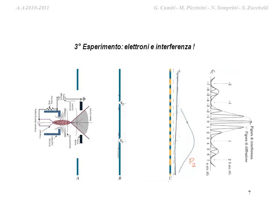 3° Esperimento: elettroni e interferenza !