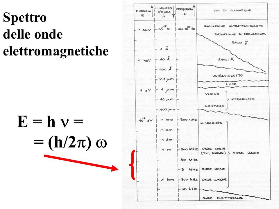 Spettro delle onde elettromagnetiche E = h  = = (h/2) 