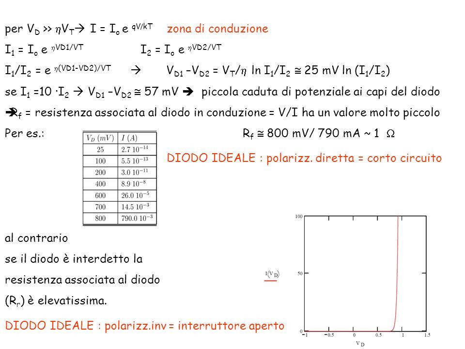 per VD >> hVT I = Io e qV/kT zona di conduzione
