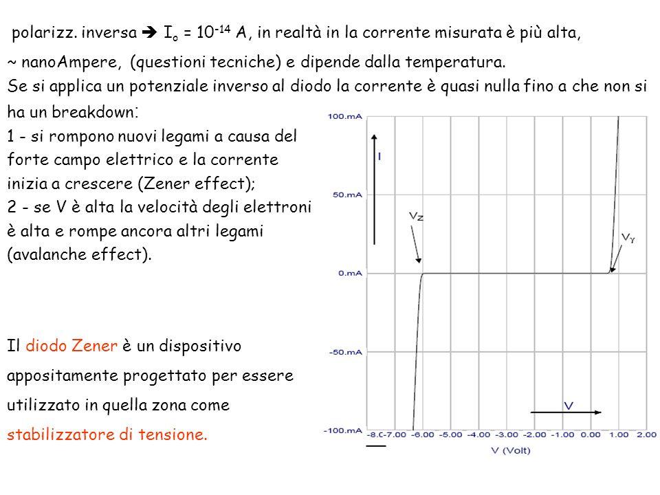 polarizz. inversa  Io = 10-14 A, in realtà in la corrente misurata è più alta,