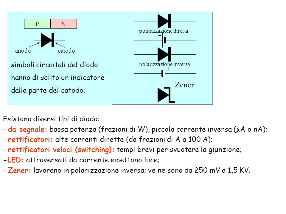 Schottky Zener simboli circuitali del diodo