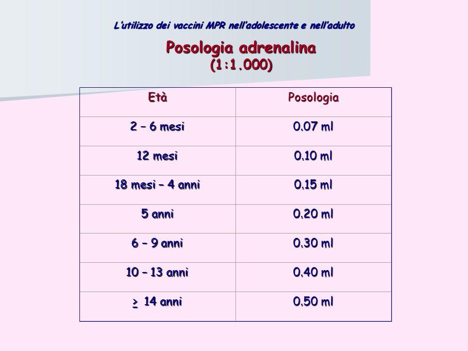 Posologia adrenalina (1:1.000) Età Posologia 2 – 6 mesi 0.07 ml